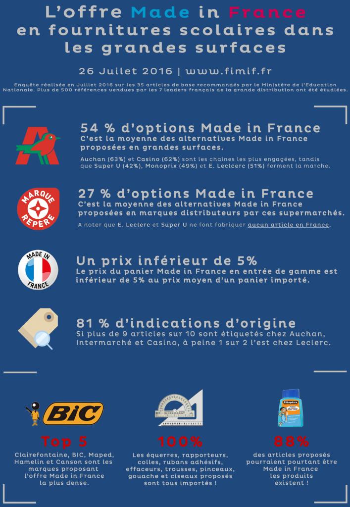 Fournitures scolaires fabriquées en France