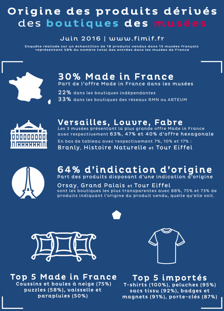 Souvenirs musées made in France