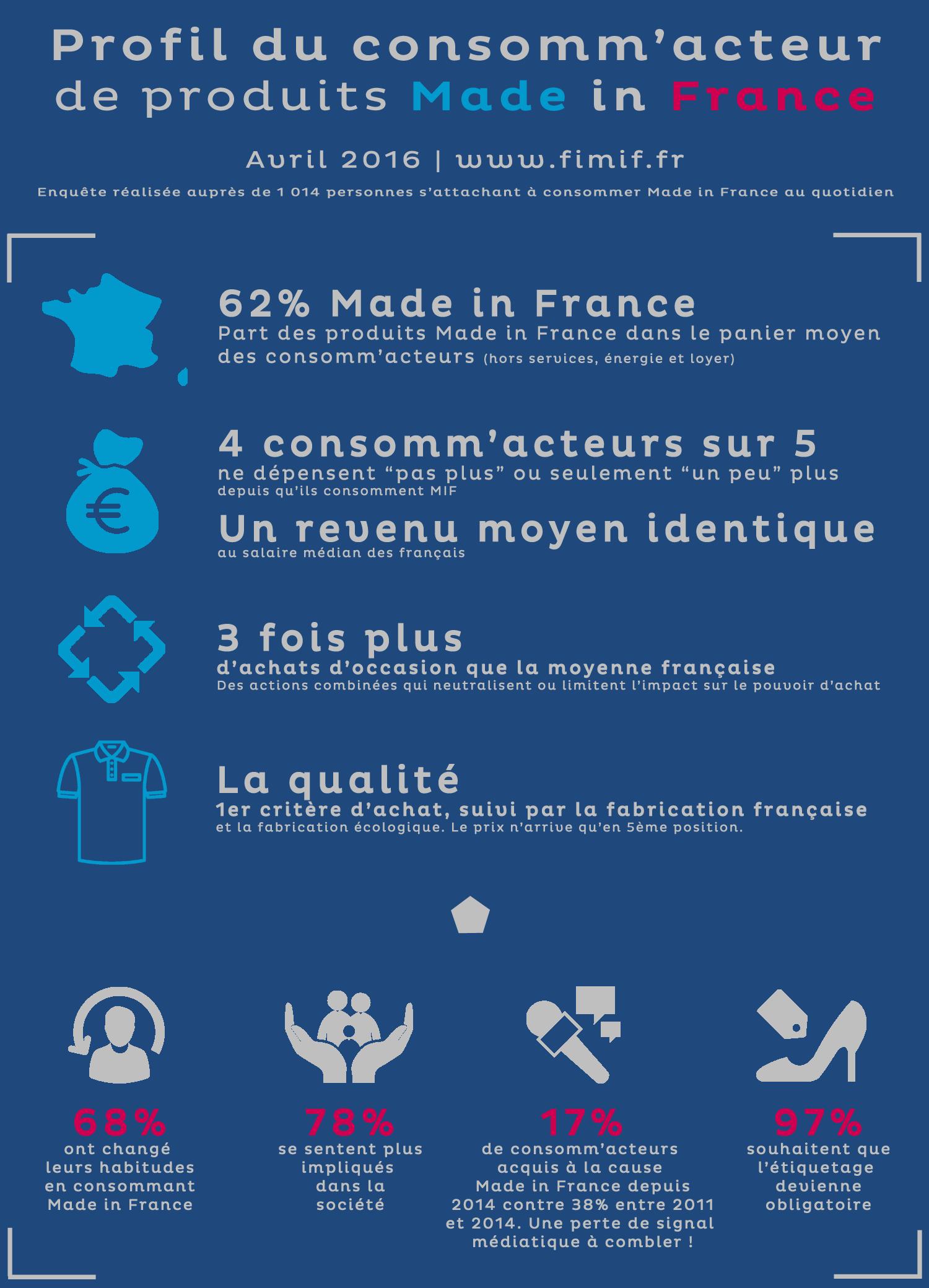 Profil du consomm'acteur Made in France